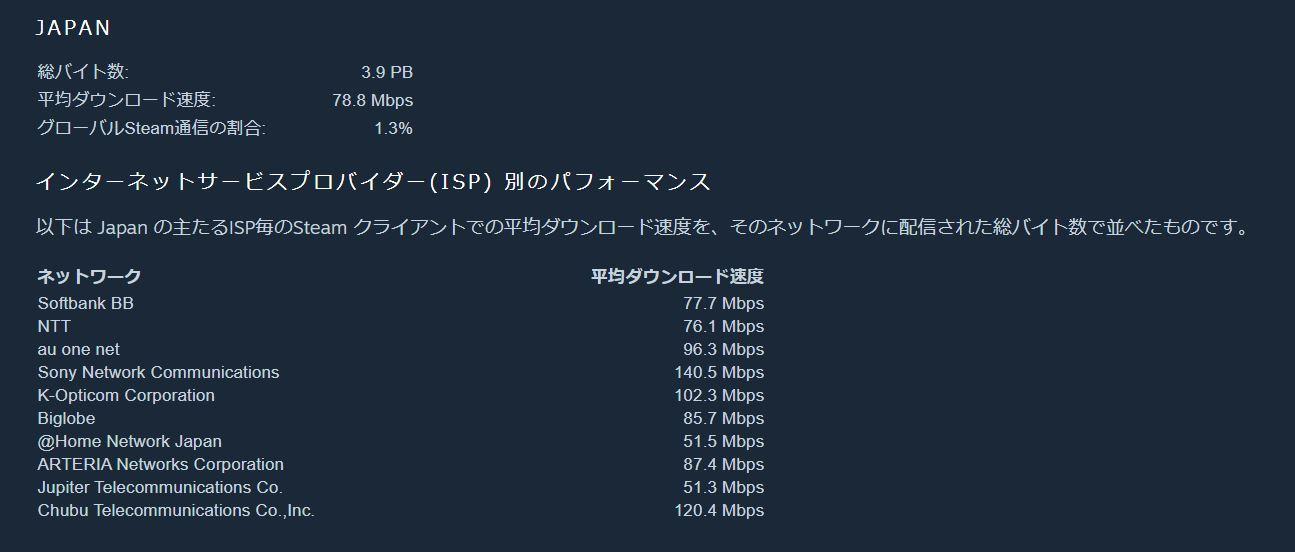 Steamの平均ダウンロード速度