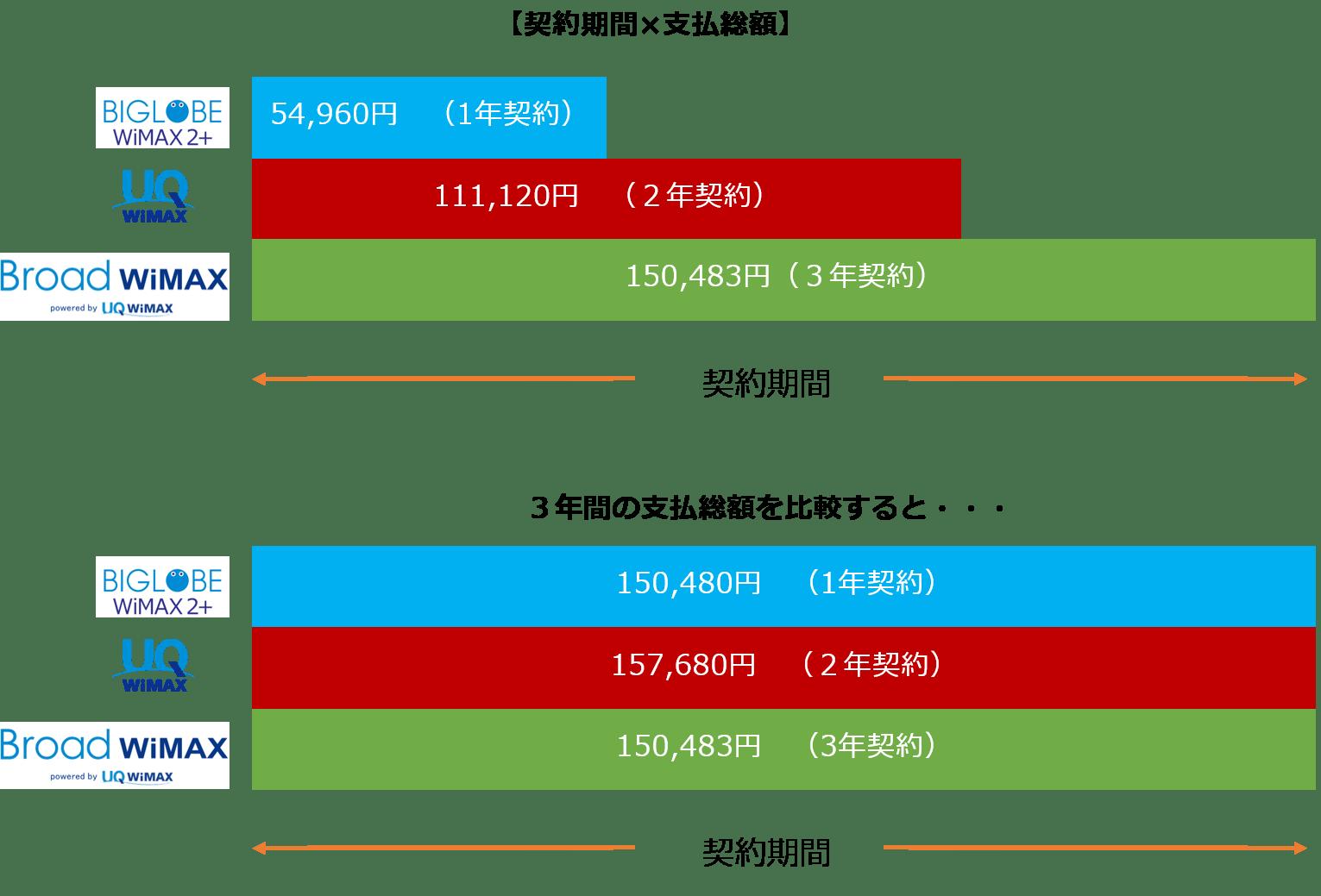 WiMAX 口座振替