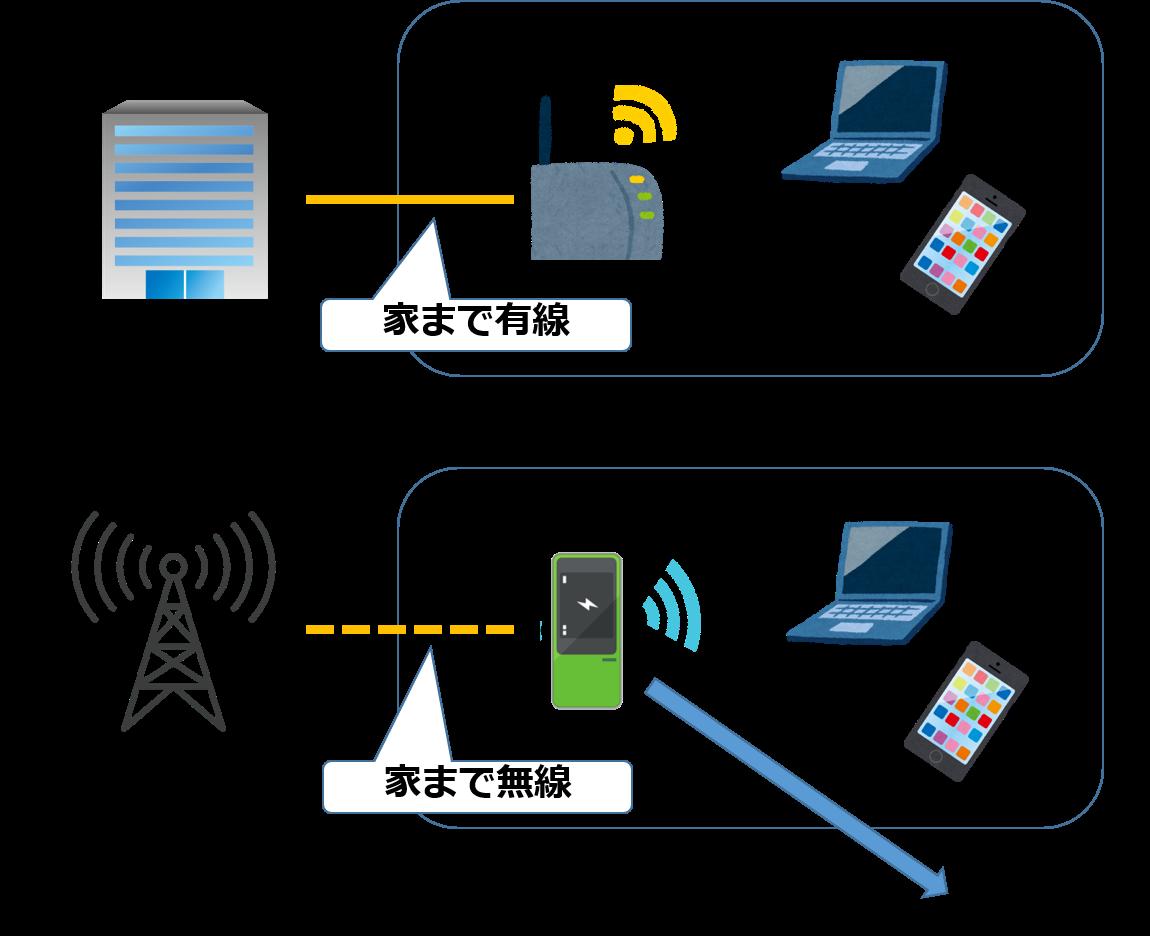 モバイル回線と固定回線