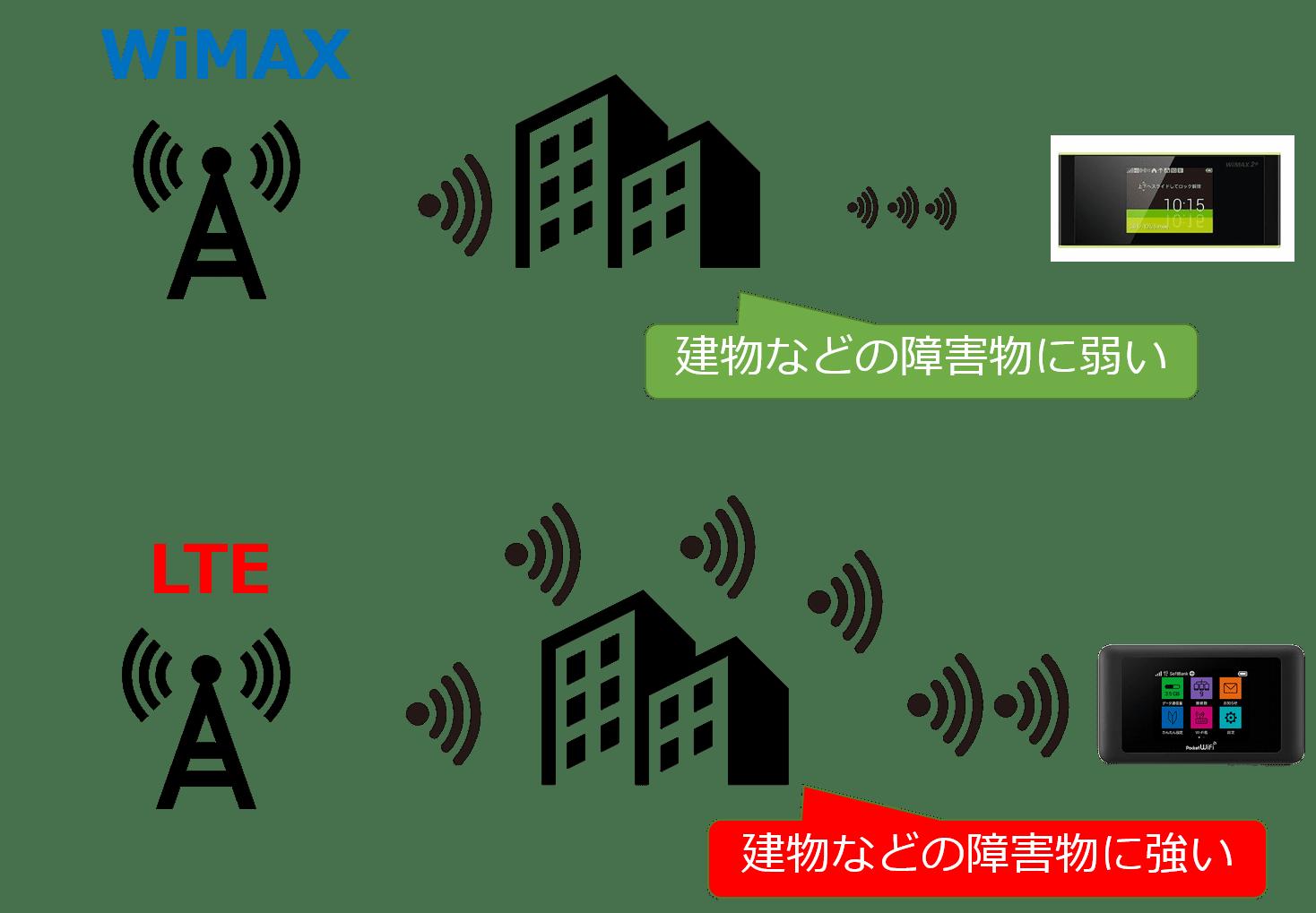 WiMAXとLTEの電波の違い