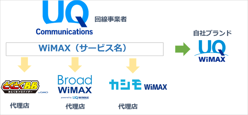 WiMAX プロバイダー