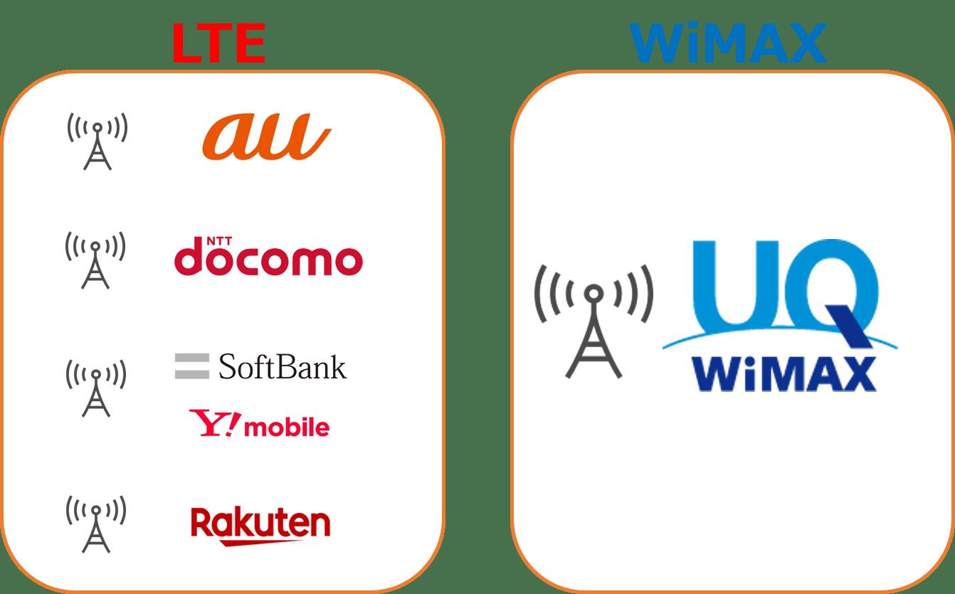 LTEとWiMAXの違い